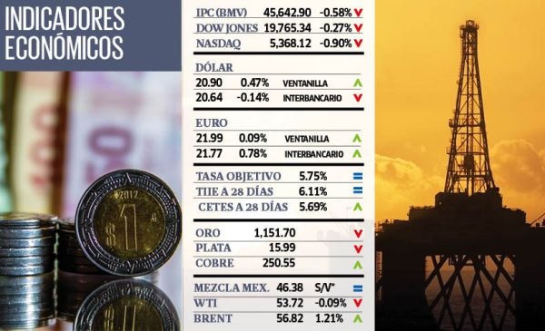 Indicadores económicos| 30 de diciembre