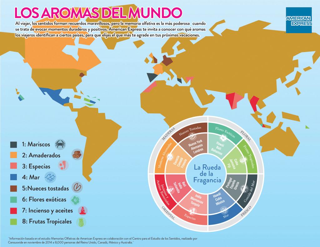 infografia amex aromas